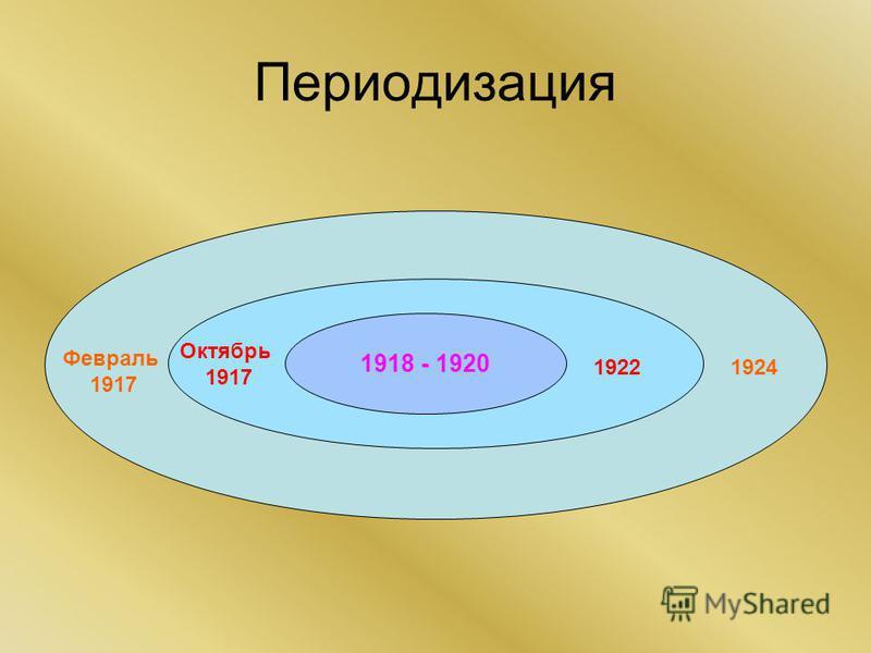 Периодизация 1918 - 1920 Февраль 1917 1924 Октябрь 1917 1922