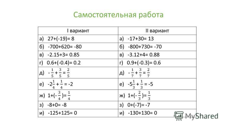 I вариантII вариант а) 27+(-19)= 8 а) -17+30= 13 б) -700+620= -80 б) -800+730= -70 в) -2.15+3= 0.85 в) -3.12+4= 0.88 г) 0.6+(-0.4)= 0.2 г) 0.9+(-0.3)= 0.6 з) -8+0= -8 з) 0+(-7)= -7 и) -125+125= 0 и) -130+130= 0 Самостоятельная работа