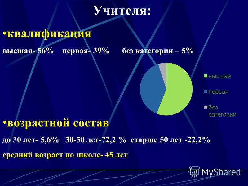 Учителя: образование высшее- 94% средне специальное – 6%