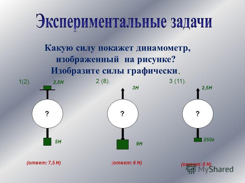 Какую силу покажет динамометр, изображенный на рисунке? Изобразите силы графически. 1(2). 2 (8).3 (11). ? 2,5Н 5Н ?? 3Н2,5Н 9Н 250 г (ответ: 7,5 Н)(ответ: 6 Н) (ответ: 0 Н)