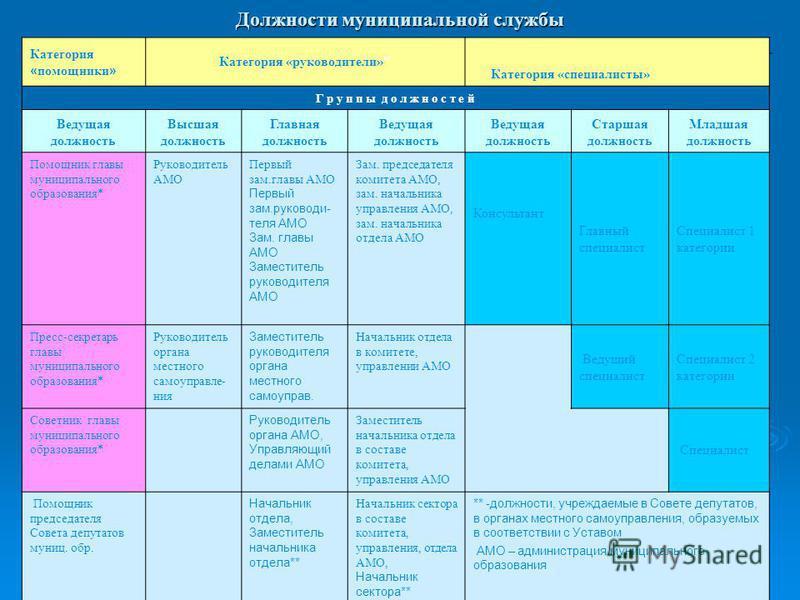 Должности муниципальной службы Категория «помощники» Категория «руководители»