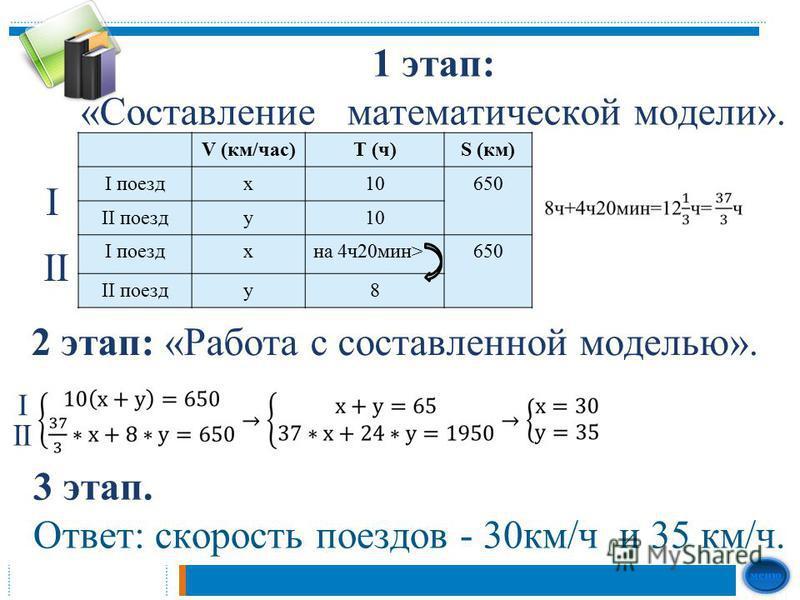 1 этап: «Составление математической модели». V (км/час)T (ч)S (км) I поездх 10650 II поезду 10 I поезд хна 4 ч 20 мин>650 II поезду 8 2 этап: «Работа с составленной моделью». 3 этап. Ответ: скорость поездов - 30 км/ч и 35 км/ч. II I I