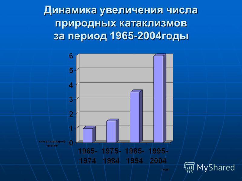 Динамика увеличения числа природных катаклизмов за период 1965-2004 годы