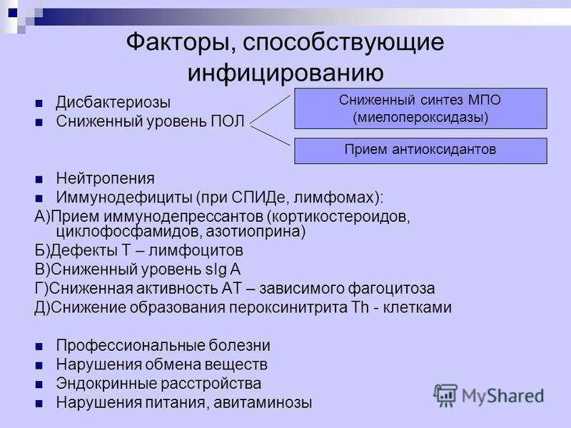 Факторы, способствующие инфицированию Дисбактериозы Сниженный уровень ПОЛ Нейтропения Иммунодефициты (при СПИДе, лимфомах): А)Прием иммунодепрессантов (кортикостероидов, циклофосфамидов, азотиоприна) Б)Дефекты Т – лимфоцитов В)Сниженный уровень sIg A