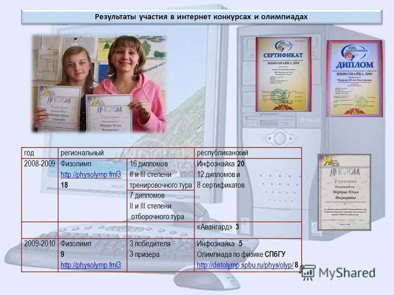 Результаты участия в интернет конкурсах и олимпиадах год региональный республиканский 2008-2009 Физолимп http://physolymp.fml3http://physolymp.fml3: 18 16 дипломов II и III степени тренировочного тура Инфознайка 20 12 дипломов и 8 сертификатов 7 дипл