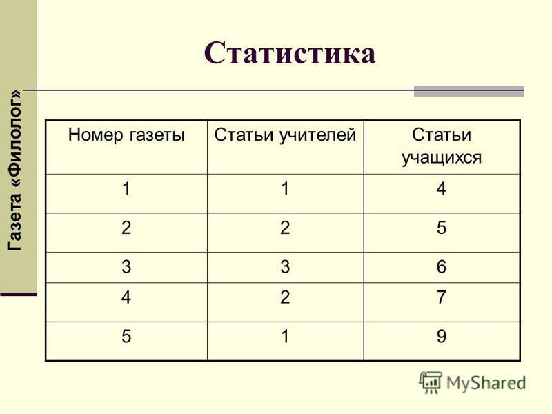 Номер газеты Статьи учителей Статьи учащихся 114 225 336 427 519 Статистика Газета «Филолог»