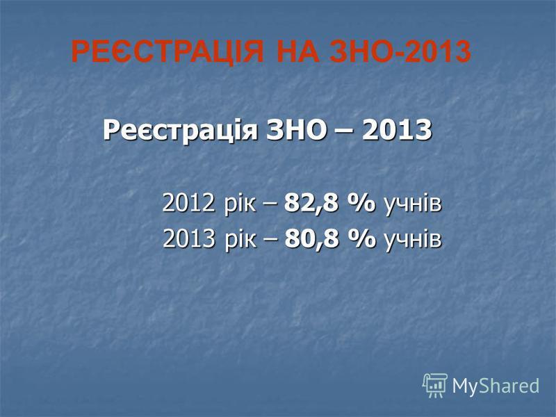 РЕЄСТРАЦІЯ НА ЗНО-2013 Реєстрація ЗНО – 2013 2012 рік – 82,8 % учнів 2012 рік – 82,8 % учнів 2013 рік – 80,8 % учнів 2013 рік – 80,8 % учнів