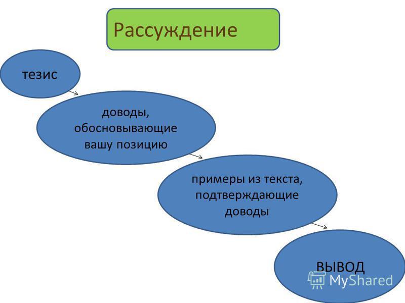 ВЫВОД доводы, обосновывающие вашу позицию тезис Рассуждение примеры из текста, подтверждающие доводы