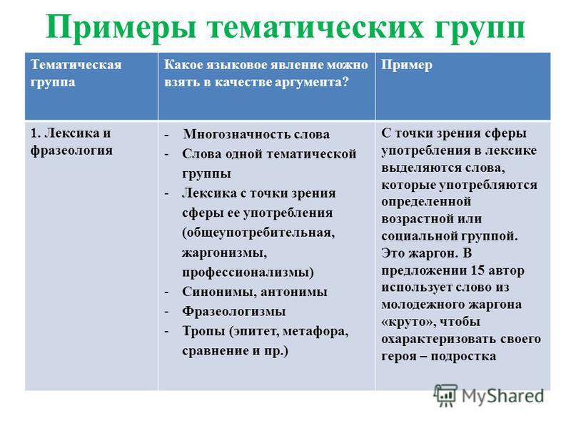 Примеры тематических групп Тематическая группа Какое языковое явление можно взять в качестве аргумента? Пример 1. Лексика и фразеология - Многозначность слова -Слова одной тематической группы -Лексика с точки зрения сферы ее употребления (общеупотреб