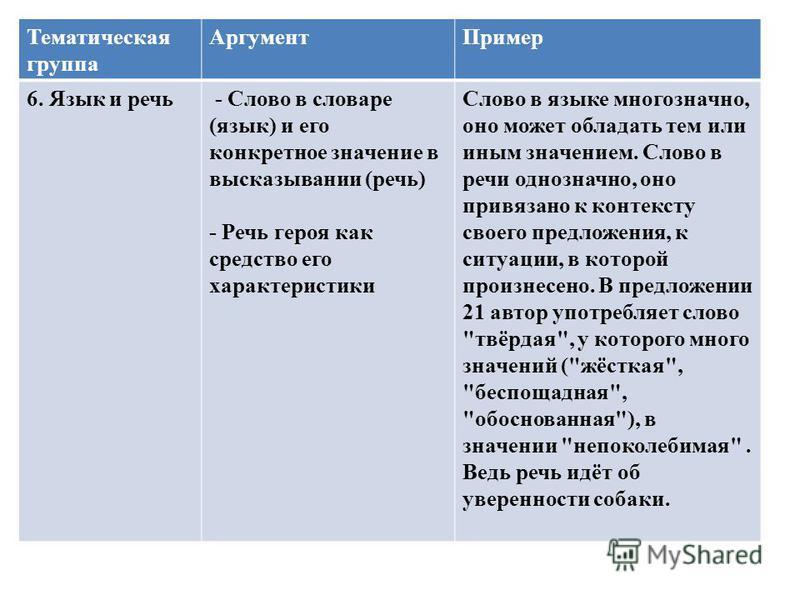 Тематическая группа Аргумент Пример 6. Язык и речь - Слово в словаре (язык) и его конкретное значение в высказывании (речь) - Речь героя как средство его характеристики Слово в языке многозначно, оно может обладать тем или иным значением. Слово в реч