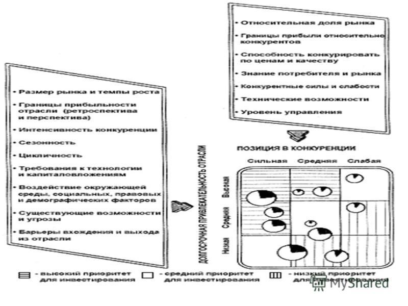 Структура модели GE/McKinsey