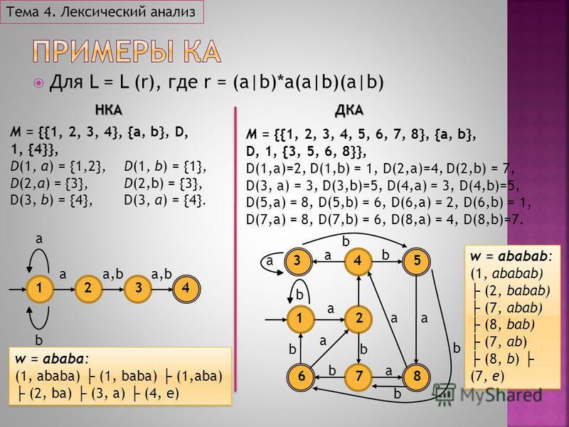 Для L = L (r), где r = (a|b)*a(a|b)(a|b) Тема 4. Лексический анализНКА M = {{1, 2, 3, 4}, {a, b}, D, 1, {4}}, D(1, a) = {1,2},D(1, b) = {1}, D(2,a) = {3},D(2,b) = {3}, D(3, b) = {4},D(3, a) = {4}. ДКА M = {{1, 2, 3, 4, 5, 6, 7, 8}, {a, b}, D, 1, {3,