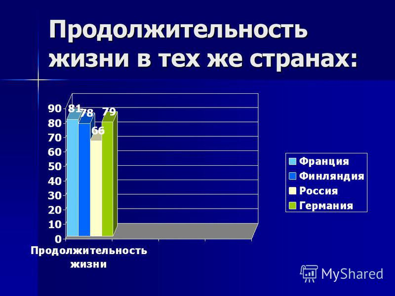 Продолжительность жизни в тех же странах: