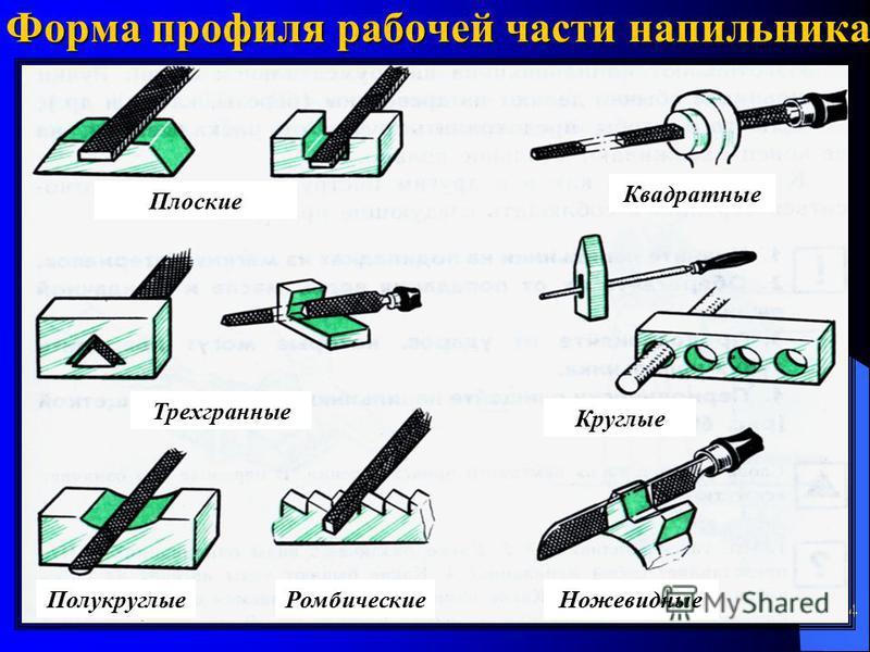 4 Форма профиля рабочей части напильника плоские Плоские Квадратные Трехгранные Круглые Полукруглые Ромбические Ножевидные