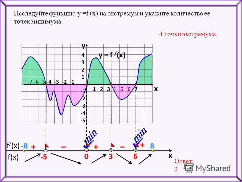 f(x) f / (x) x y = f / (x) 1 2 3 4 5 6 7 -7 -6 -5 -4 -3 -2 -1 43214321 -2 -3 -4 -5 y x 6 3 0 -5 + ––++ Исследуйте функцию у =f (x) на экстремум и укажите количество ее точек минимума. 4 точки экстремума, Ответ: 2 -8-8-8-88