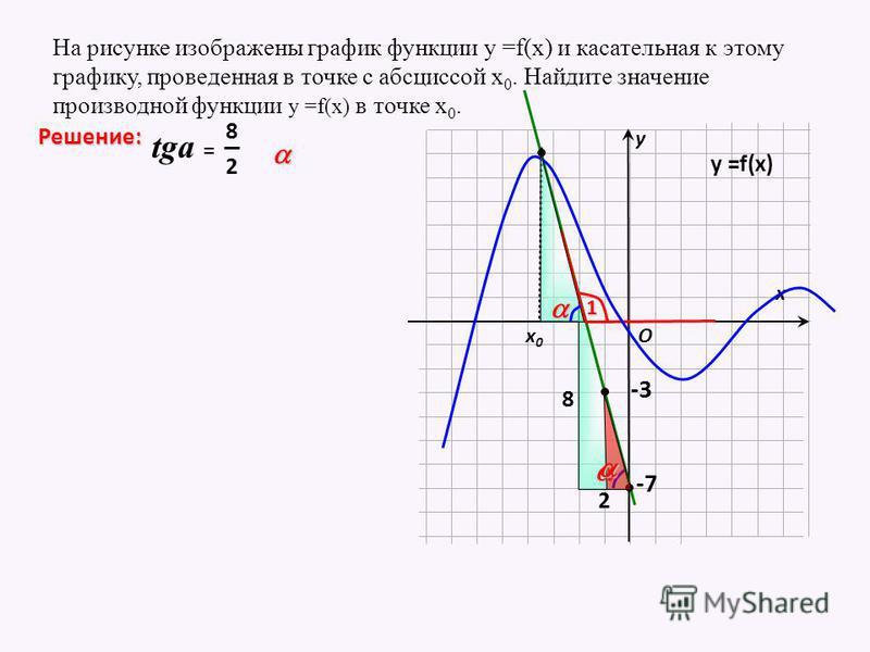 8 2 На рисунке изображены график функции у =f(x) и касательная к этому графику, проведенная в точке с абсциссой х 0. Найдите значение производной функции у =f(x) в точке х 0. х х 0 х 0 у Решение: O у =f(x) -3 -71 2 8 tga =