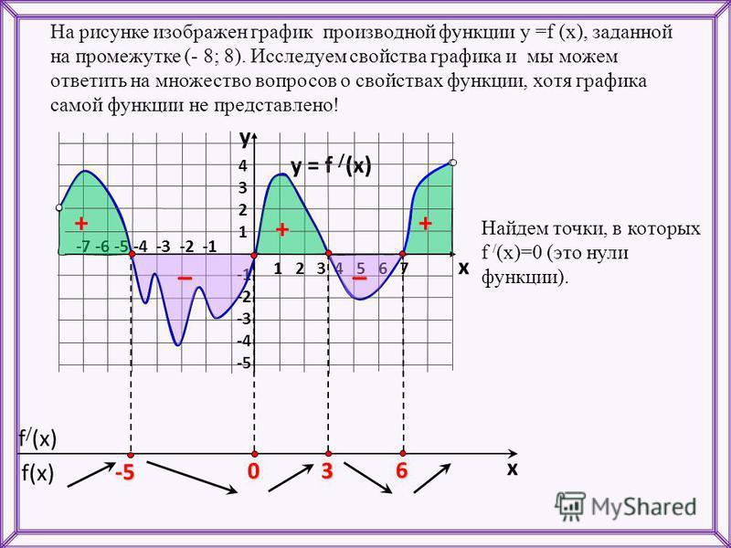 f(x) f / (x) x На рисунке изображен график производной функции у =f (x), заданной на промежутке (- 8; 8). Исследуем свойства графика и мы можем ответить на множество вопросов о свойствах функции, хотя графика самой функции не представлено! y = f / (x