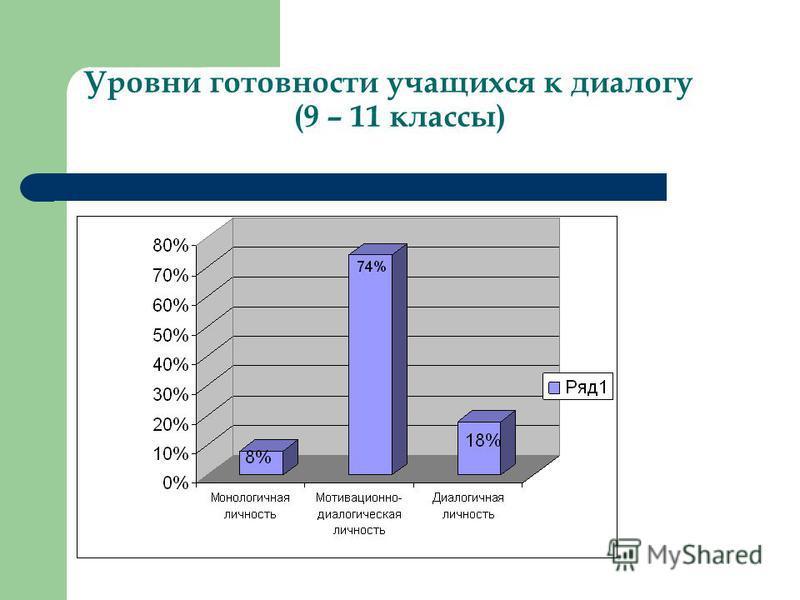 Уровни готовности учащихся к диалогу (9 – 11 классы)