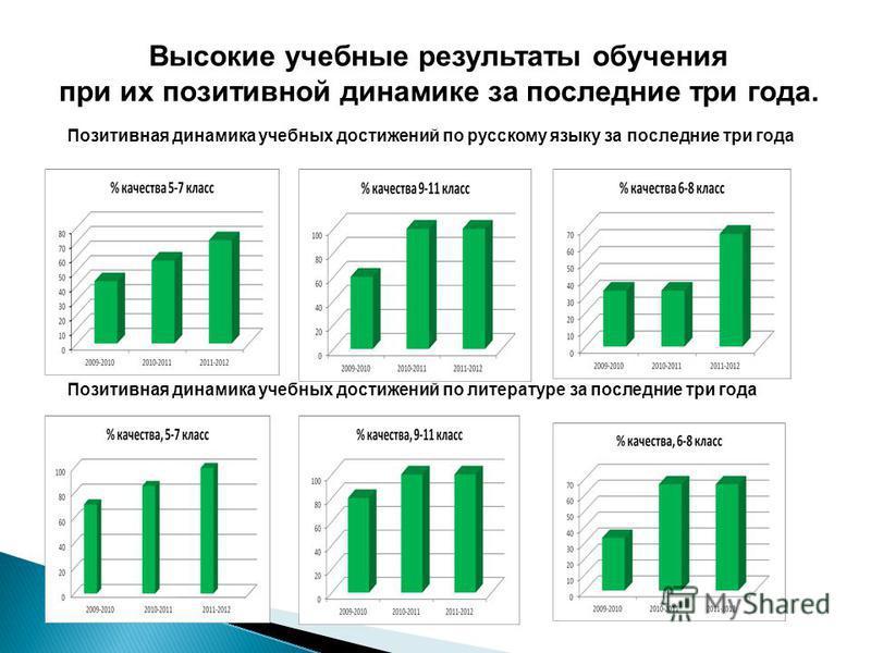 Позитивная динамика учебных достижений по русскому языку за последние три года Позитивная динамика учебных достижений по литературе за последние три года Высокие учебные результаты обучения при их позитивной динамике за последние три года.