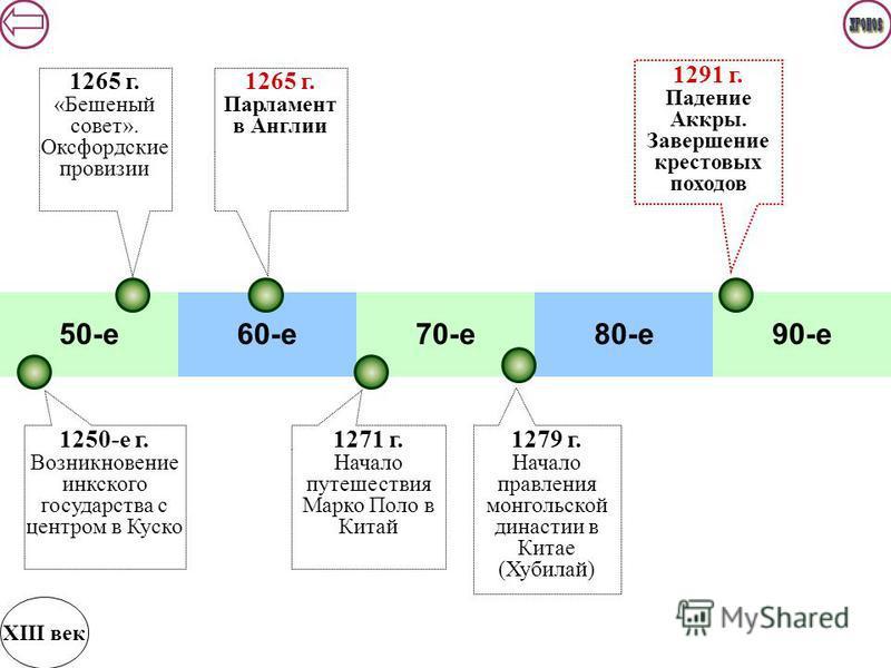 50-е 60-е 70-е 80-е 90-е XIII век 1291 г. Падение Аккры. Завершение крестовых походов 1265 г. Парламент в Англии 1250-е г. Возникновение инкс кого государства с центром в Куско 1271 г. Начало путешествия Марко Поло в Китай 1279 г. Начало правления мо