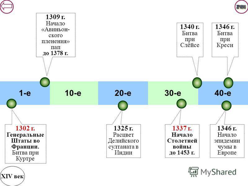 10-е 20-е 30-е 40-е 1-е 1309 г. Начало «Авиньон- с кого пленения» пап до 1378 г. XIV век 1302 г. Генеральные Штаты во Франции. Битва при Куртре 1337 г. Начало Столетней войны до 1453 г. 1340 г. Битва при Слёйсе 1346 г. Битва при Креси 1325 г. Расцвет