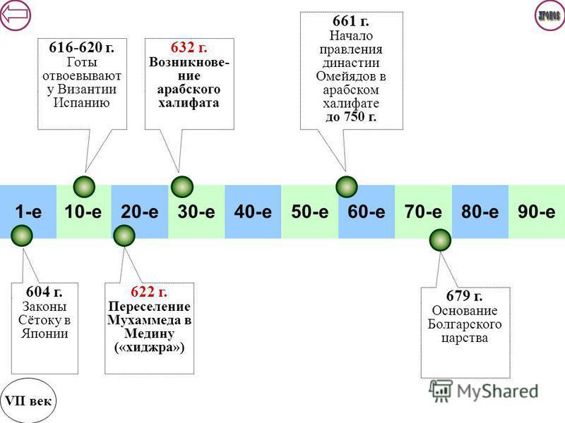 10-е 20-е 30-е 40-е 50-е 60-е 70-е 80-е 90-е 1-е VII век 632 г. Возникнове- ние арабс кого халифата 622 г. Переселение Мухаммеда в Медину («хиджра») 616-620 г. Готы отвоевывают у Византии Испанию 604 г. Законы Сётоку в Японии 661 г. Начало правления