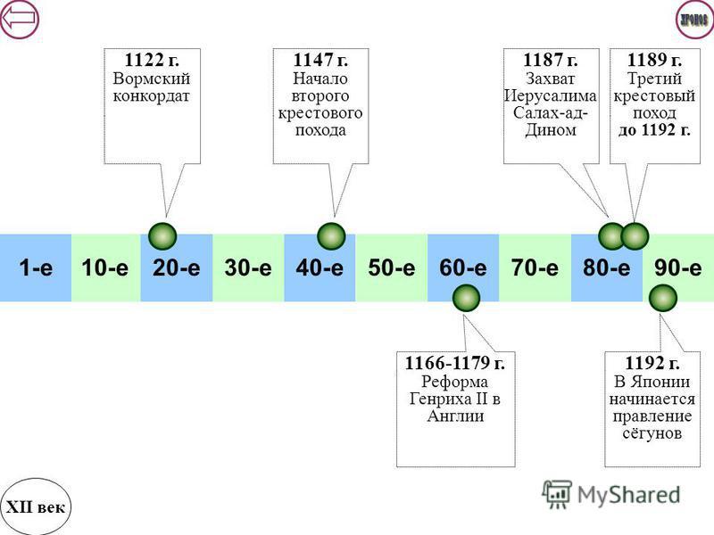 10-е 20-е 30-е 40-е 50-е 60-е 70-е 80-е 90-е 1-е 1187 г. Захват Иерусалима Салах-ад- Дином XII век 1189 г. Третий крестовый поход до 1192 г. 1192 г. В Японии начинается правление сёгунов 1122 г. Вормский конкордат 1147 г. Начало второго крестового по