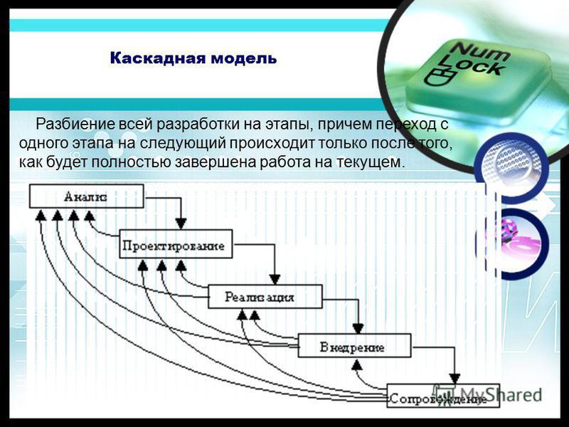 Каскадная модель Разбиение всей разработки на этапы, причем переход с одного этапа на следующий происходит только после того, как будет полностью завершена работа на текущем.