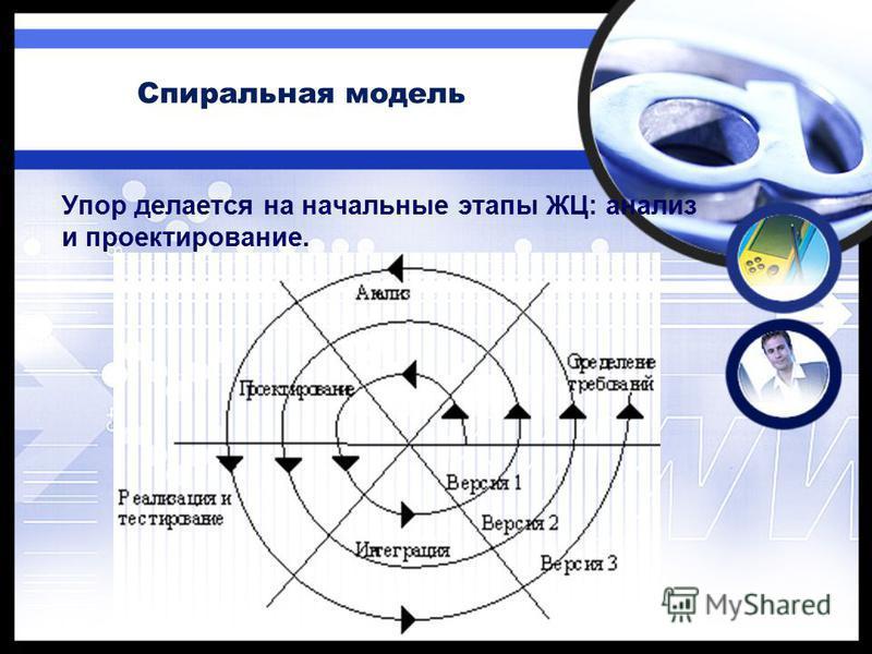 Спиральная модель Упор делается на начальные этапы ЖЦ: анализ и проектирование.