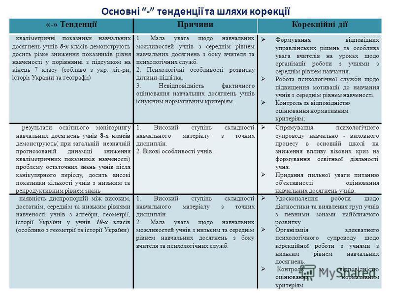 «-» ТенденціїПричиниКорекційні дії кваліметричні показники навчальних досягнень учнів 8-х класів демонструють досить різке зниження показників рівня навченості у порівнянні з підсумком на кінець 7 класу (собливо з укр. літ-ри, історії України та геог