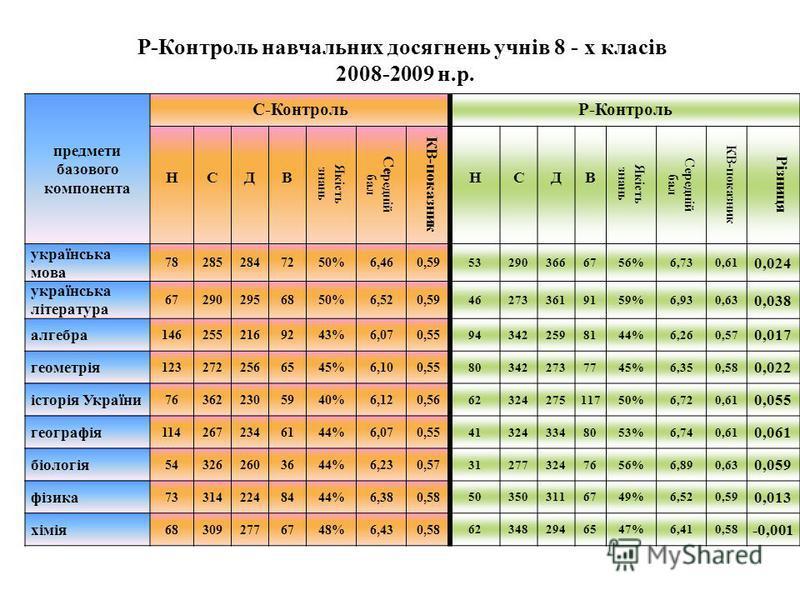 Р-Контроль навчальних досягнень учнів 8 - х класів 2008-2009 н.р. предмети базового компонента С-КонтрольР-Контроль НСДВ Якість знань Се редній бал КВ-показник НСДВ Якість знань Середній бал КВ-показник Різниця українська мова 782852847250%6,460,59 5