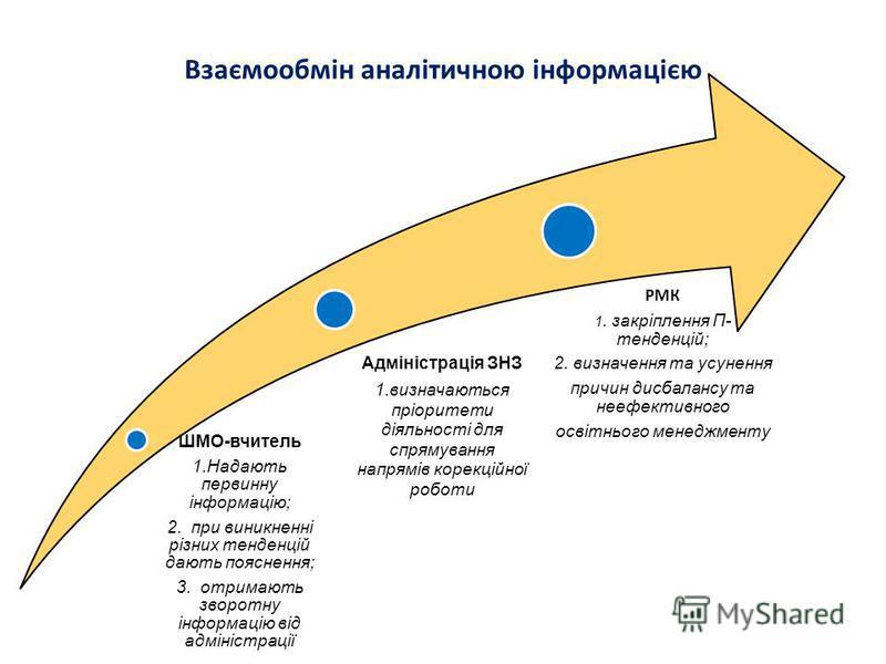 Взаємообмін аналітичною інформацією ШМО-вчитель 1.Надають первинну інформацію; 2. при виникненні різних тенденцій дають пояснення; 3. отримають зворотну інформацію від адміністрації Адміністрація ЗНЗ 1.визначаються пріоритети діяльності для спрямуван