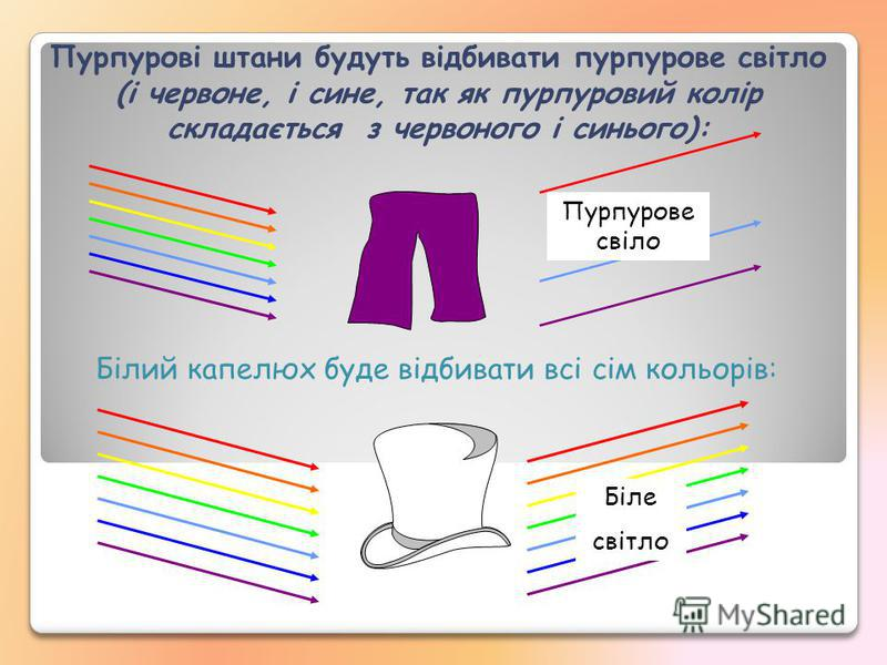 Білий кaпелюх буде відбивати всі сім кольорів: Пурпурові штани будуть відбивати пурпурове свiтло (і червоне, і синe, так як пурпуровий колір складається з червоного і синього): Пурпурове свiло Бiлe свiтло