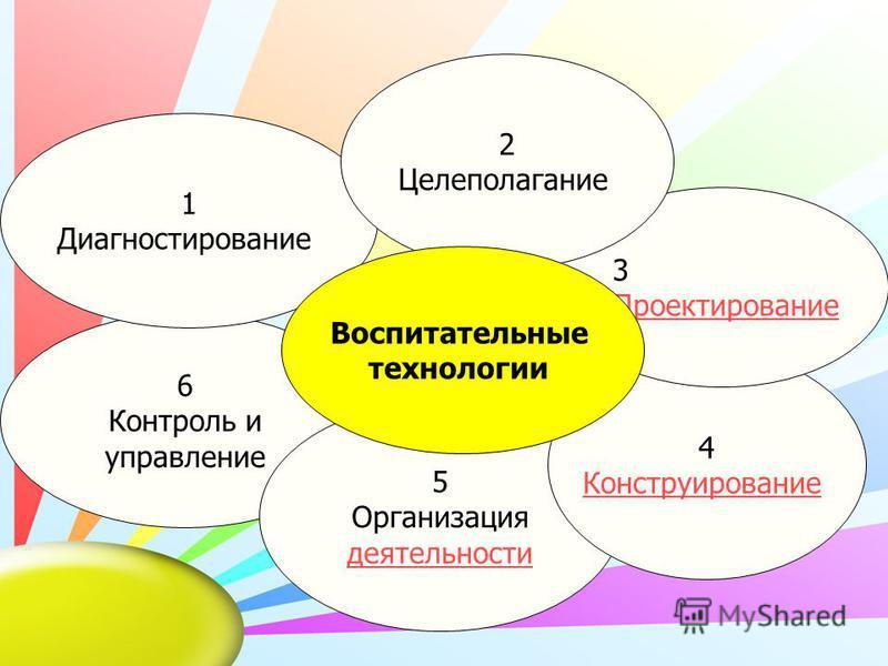 6 Контроль и управление 5 Организация деятельности 4 Конструирование 3 Проектирование 1 Диагностирование 2 Целеполагание Воспитательные технологии