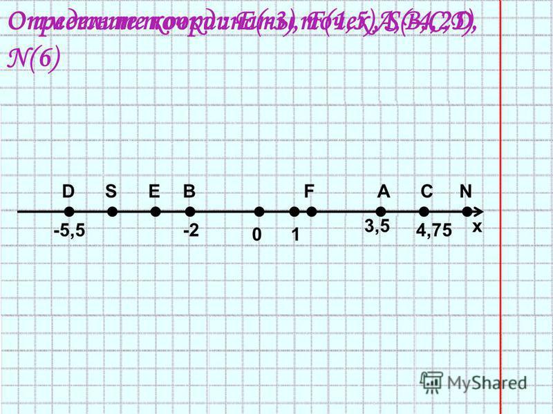 01 х АВСD 3,5 4,75-2-5,5 EFSN Определите координаты точек А,В,С,D.Отметьте точки : E(-3), F(1,5), S(-4,25), N(6)