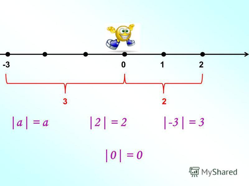 021-3 23 |а| = a|а| = a|2| = 2|2| = 2|-3| = 3 |0| = 0|0| = 0