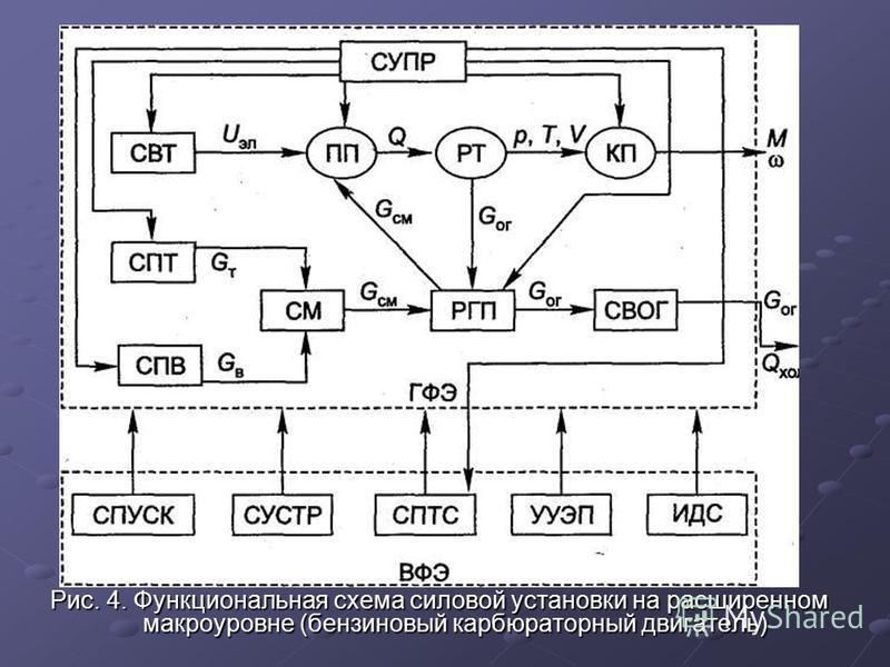 Рис. 4. Функциональная схема силовой установки на расширенном макроуровне (бензиновый карбюраторный двигатель)