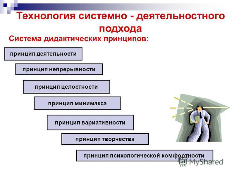 Технология системно - деятельностного подхода Система дидактических принципов: принцип деятельности принцип непрерывности принцип целостности принцип минимакса принцип психологической комфортности принцип вариативности принцип творчества