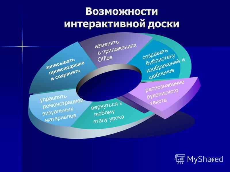 13 1. Интенсификация урока 2. Повышение интереса и мотивации 3. Индивидуализация обучения 4. Эффективность подачи материала 5. Неограниченные ресурсы Информационно-коммуникационная технология