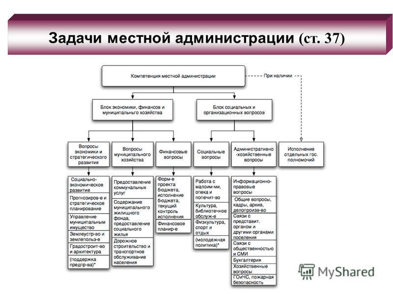 Задачи местной администрации (ст. 37)