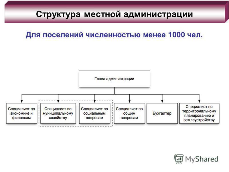 Структура местной администрации Для поселений численностью менее 1000 чел.