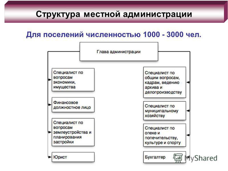 Структура местной администрации Для поселений численностью 1000 - 3000 чел.