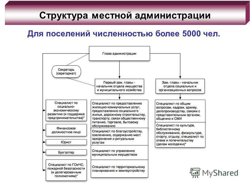 Структура местной администрации Для поселений численностью более 5000 чел.