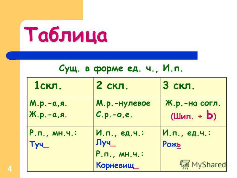 4 Таблица Сущ. в форме ед. ч., И.п. 1 скл.2 скл.3 скл. М.р.-а,я. Ж.р.-а,я. М.р.-нулевое С.р.-о,е. Ж.р.-на согл. (Шип. + Ь ) Р.п., мн.ч.: Туч_ И.п., ед.ч.: Луч_ Р.п., мн.ч.: Корневищ_ И.п., ед.ч.: Рожь