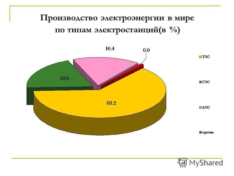Производство электроэнергии в мире по типам электростанций(в %)
