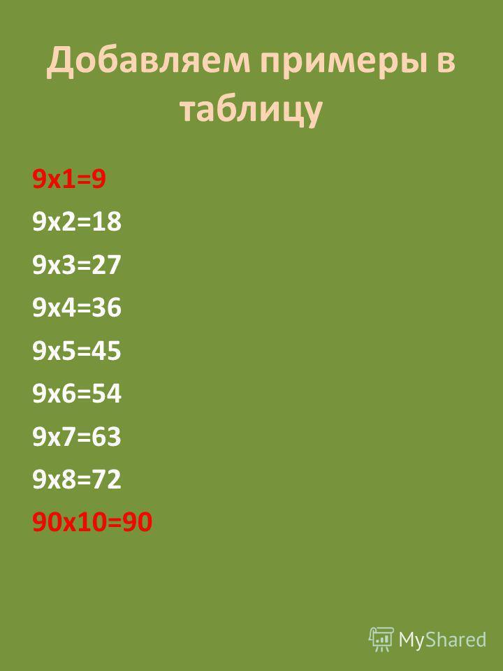Добавляем примеры в таблицу 9 х 1=9 9 х 2=18 9 х 3=27 9 х 4=36 9 х 5=45 9 х 6=54 9 х 7=63 9 х 8=72 90 х 10=90