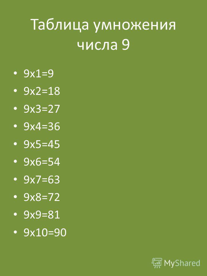 Таблица умножения числа 9 9 х 1=9 9 х 2=18 9 х 3=27 9 х 4=36 9 х 5=45 9 х 6=54 9 х 7=63 9 х 8=72 9 х 9=81 9 х 10=90