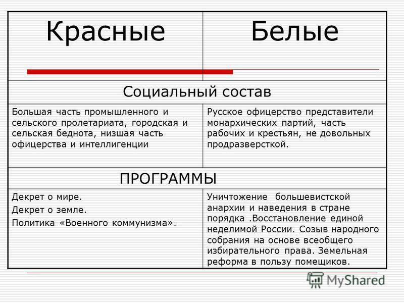 Красные Белые Социальный состав Большая часть промышленного и сельского пролетариата, городская и сельская беднота, низшая часть офицерства и интеллигенции Русское офицерство представители монархических партий, часть рабочих и крестьян, не довольных