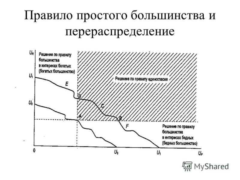 Правило простого большинства и перераспределение
