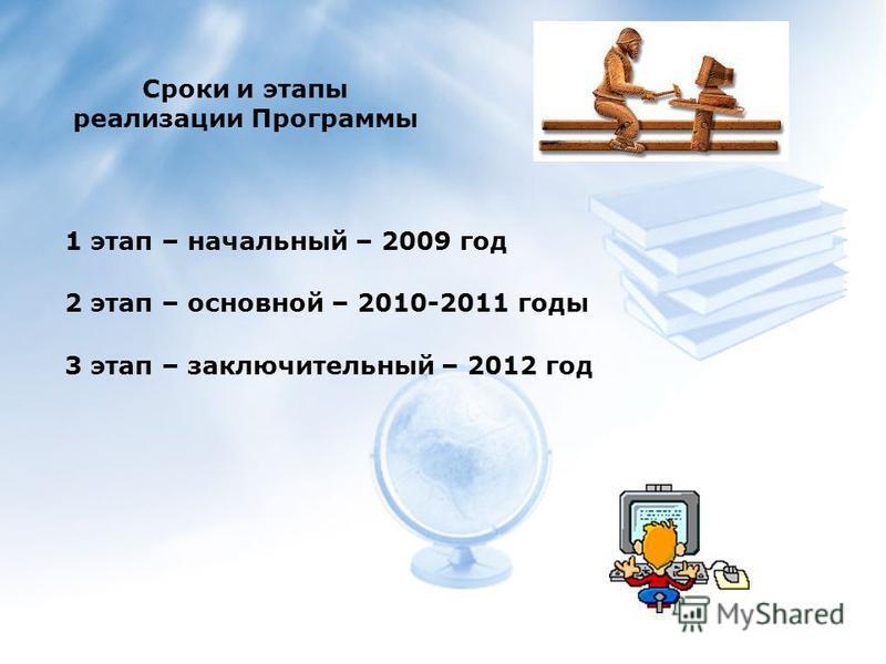 Основные направления реализации Программы 1.Нормативно-правовое обеспечение 2. Организационное 3.Информационно-аналитическое 4. Развитие цифровой образовательной среды школы
